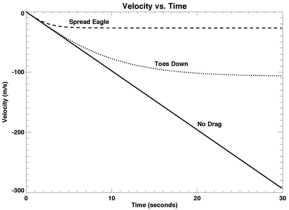 terminal_velocity_velocity